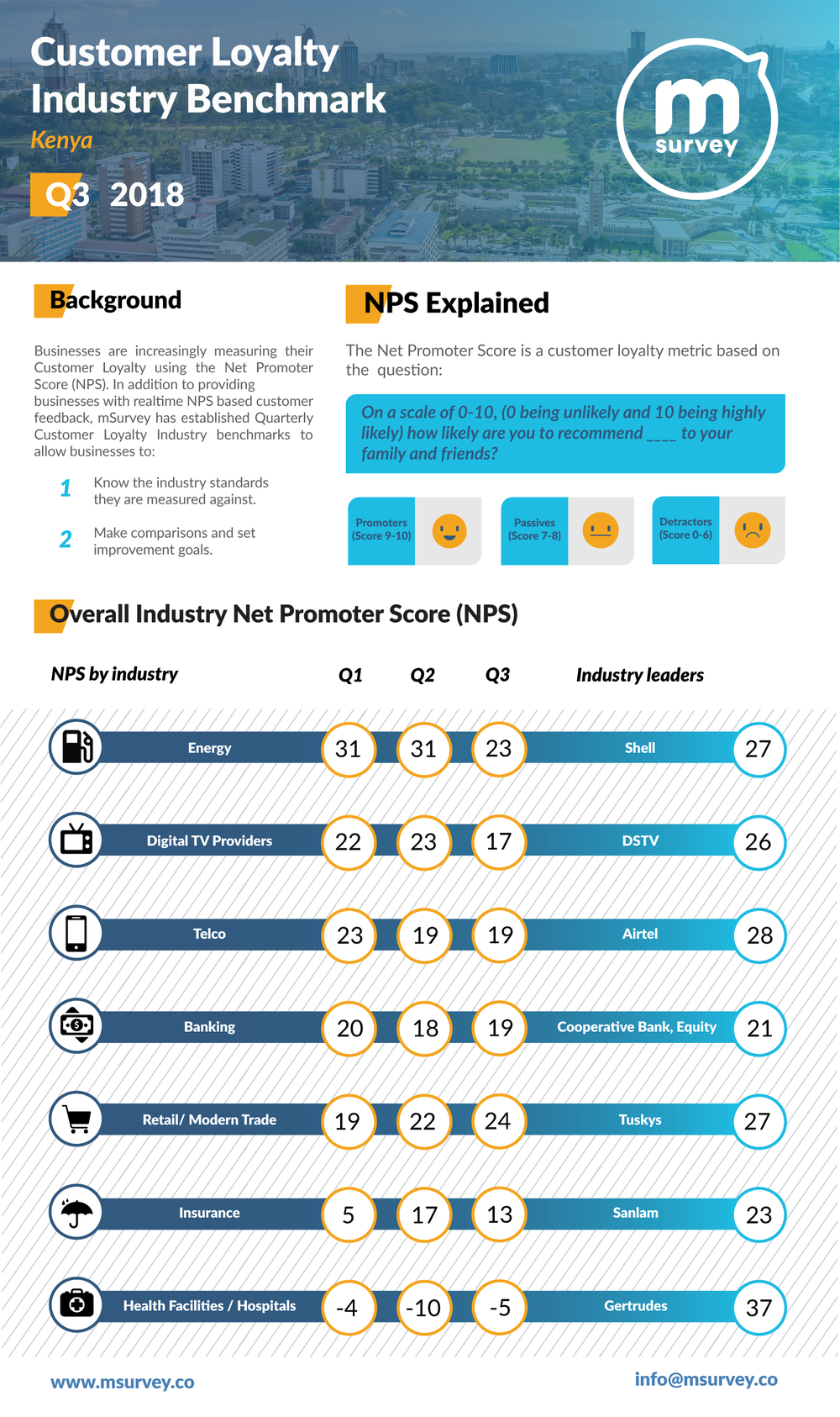 mSurvey Customer Loyalty Industry Benchmark Infographic for Quarter 3 2018