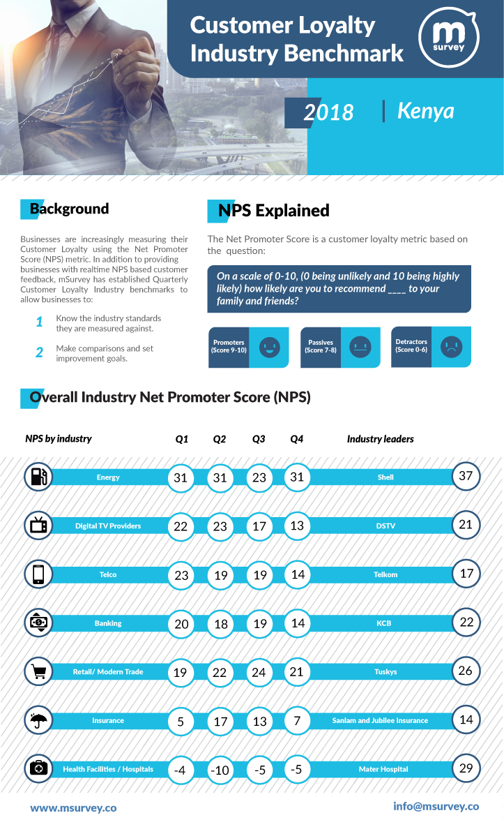 mSurvey Customer Loyalty Industry Benchmark Infographic for Quarter 4 2018