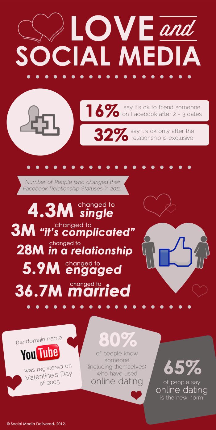 Love and Social Media Infographic
