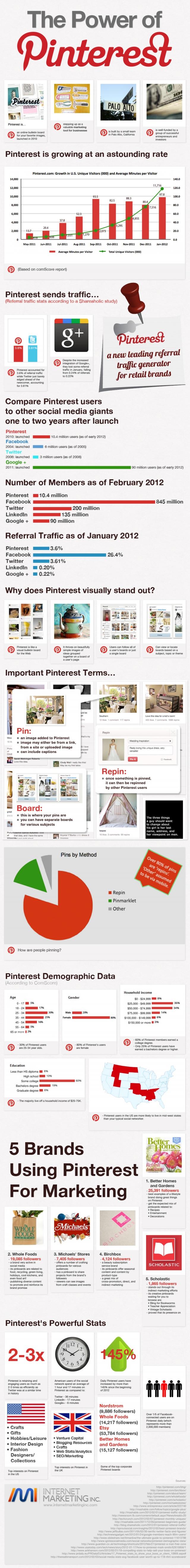 Pinterest infographic social media