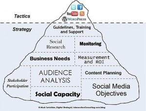 social media content and tactics