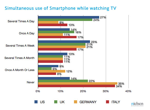 Nielsen study, Social Media Delivered, hashtags TV