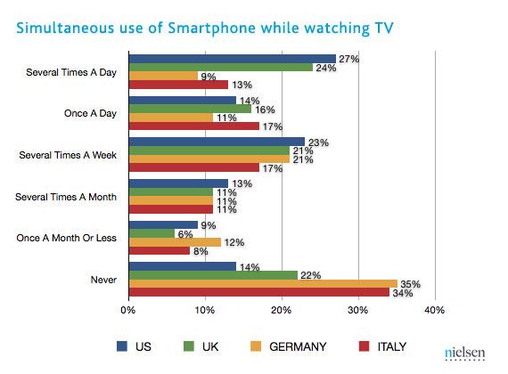 Nielsen study, Social Media Delivered, hashtags TV