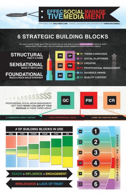 DailyTekk Social Media Infographic