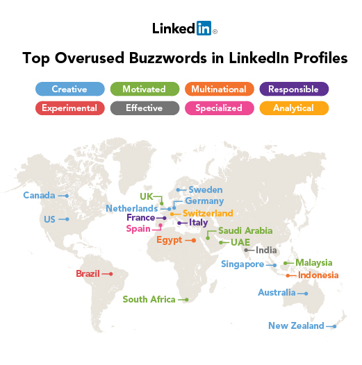 linkedin global buzzwords