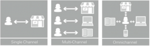 Single, Multi, Omni channel