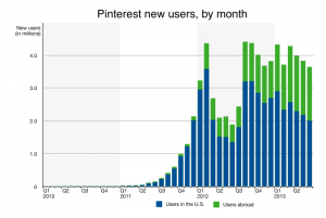 A chart showing the amount of new Pinterest users by month.