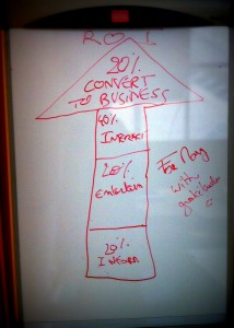 The Social Media Business Equation - white board version. Image courtesy of @LadyMissMBA
