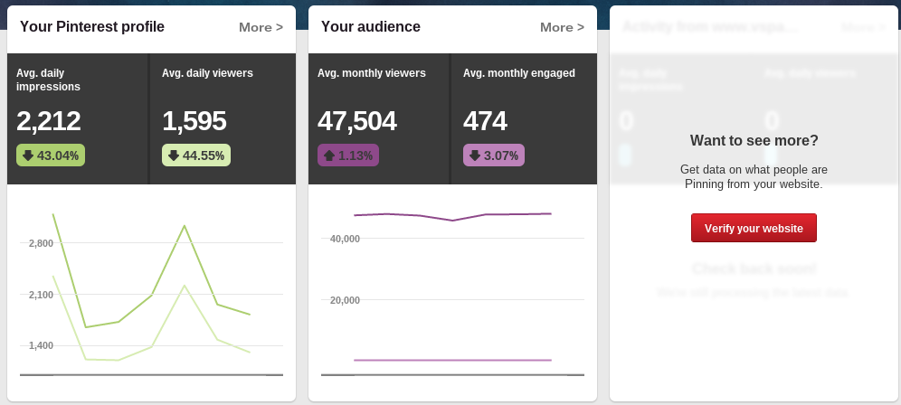 Pinterest Analytics View