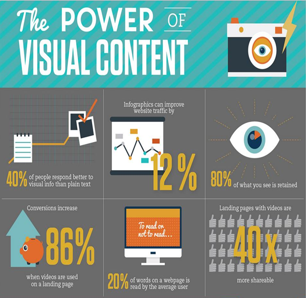 the-power-of-visual-content