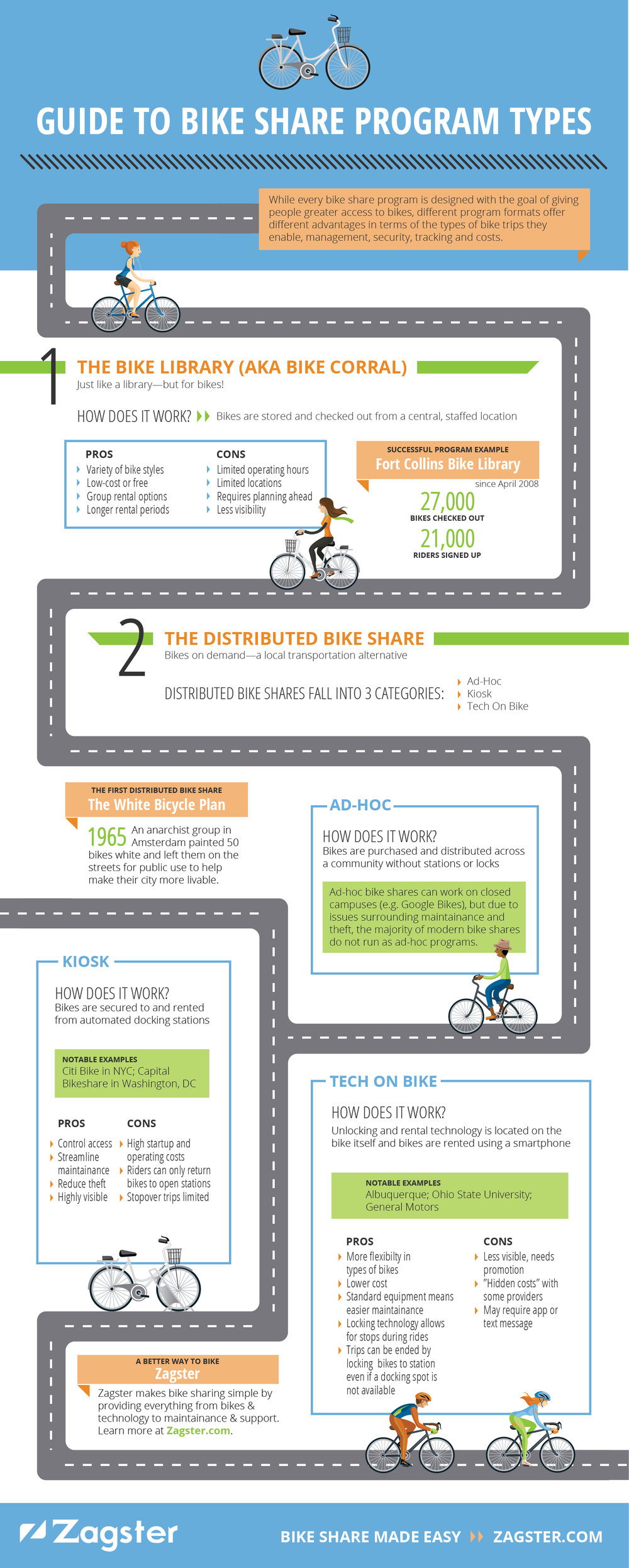 Bike Share Types Infographic Final Web