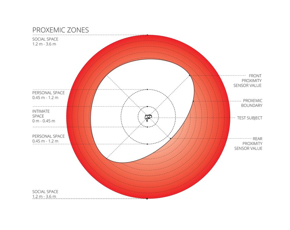 msc-proxemity-diagram-1.jpg