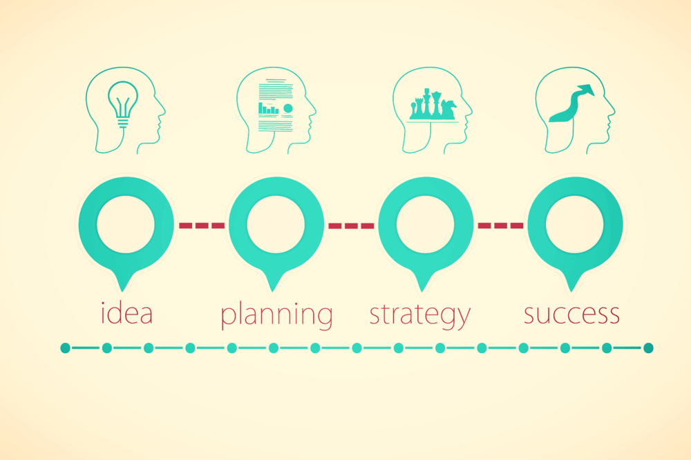 idea plan strategy success