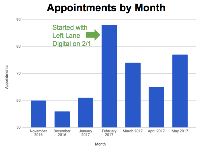 Left-Lane-Digital-case-study-appointments-by-month