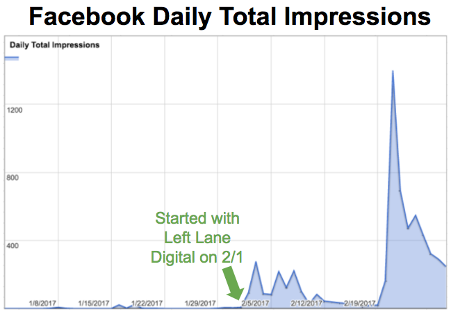 facebook-daily-total-impressions