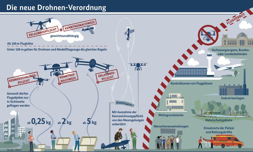 """Quelle: Bundesministerium für Verkehr und digitale Infrastruktur,   Flyer """"Die neue Drohnen-Verordnung"""""""