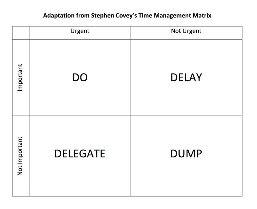 blog will fediw here is my version of the time management matrix from steven covey s the seven habits of highly effective people book that i mention in the podcast