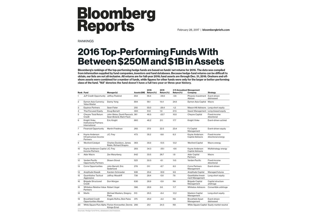 2016-Top-Performing-Funds-with-Betweeen-$250M-and-$1B-in-Assets.png