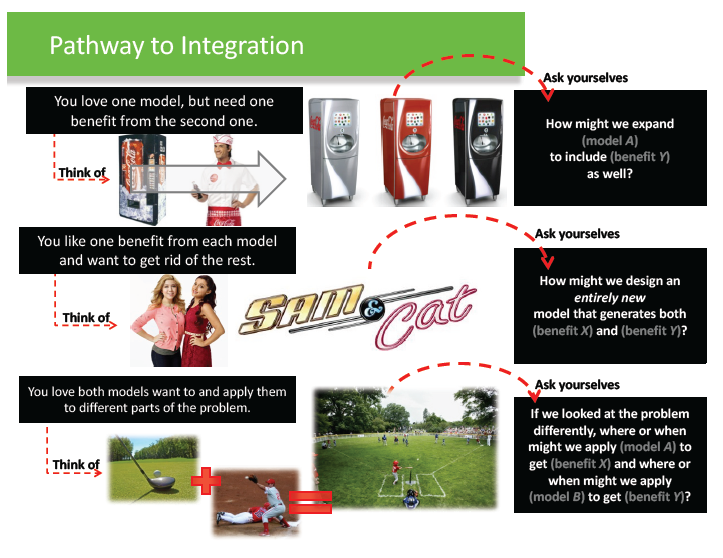 Extra Slides - Pathways to Integration -