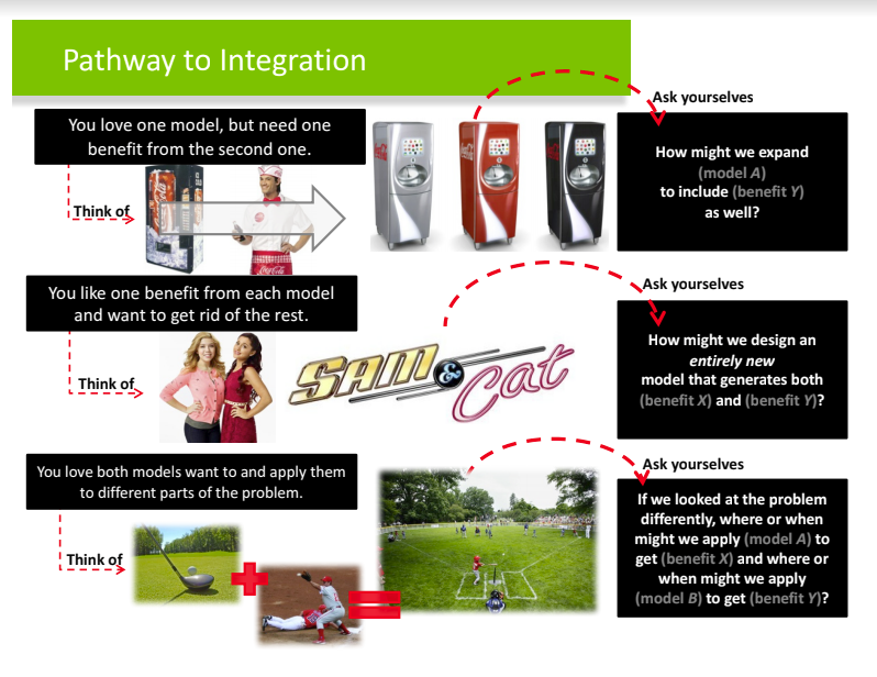 Pathway to Integration Handout -