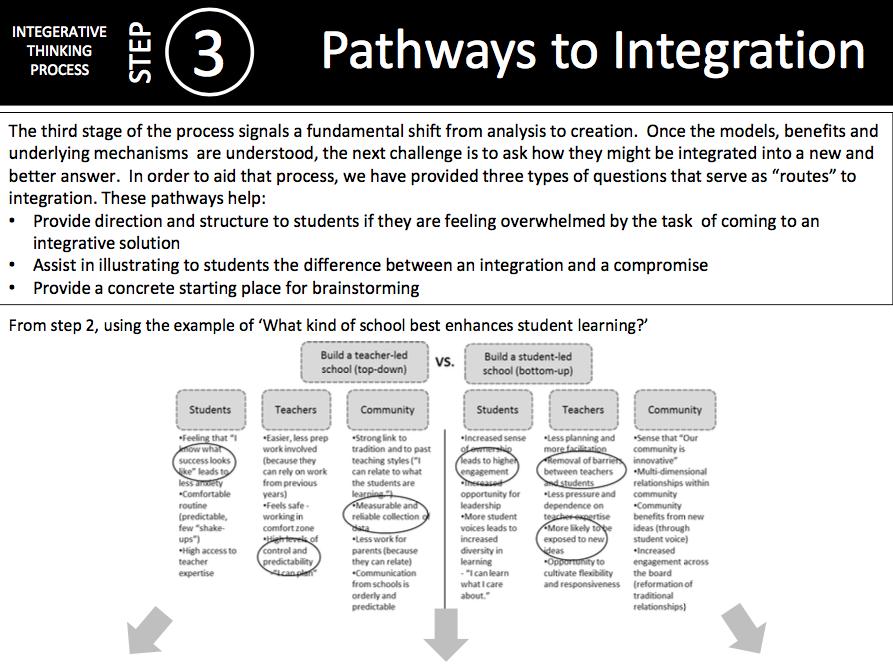 Cheat Sheet: Pathways to Integration -