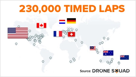 Drone Squad Pilots Flew 230,000 Timed Laps using the RaceTracker