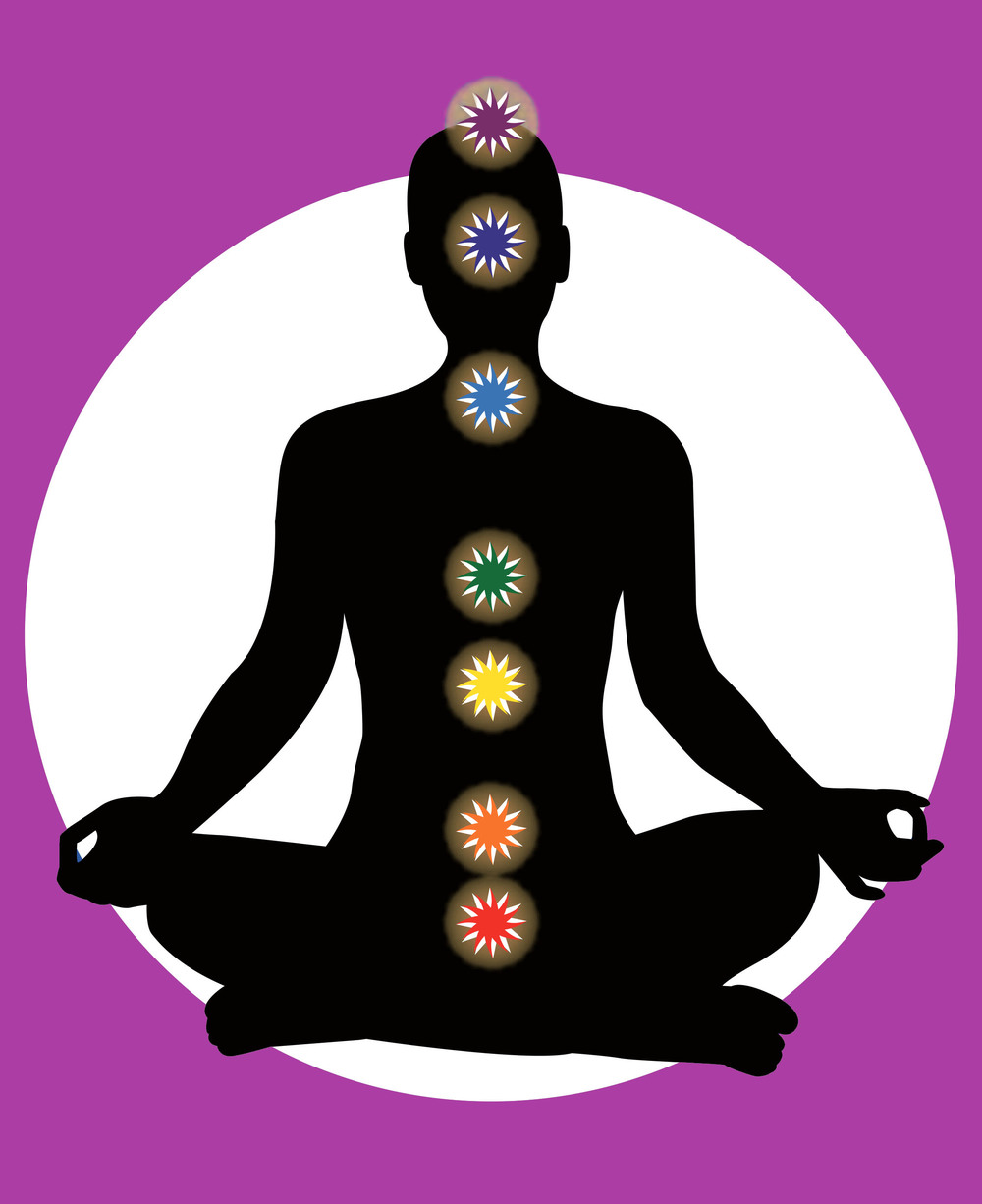 The Seven Main Chakras (from top to bottom): Crown, 3rd Eye, Throat, Heart, Solar Plexus, Sacral and Root/Base