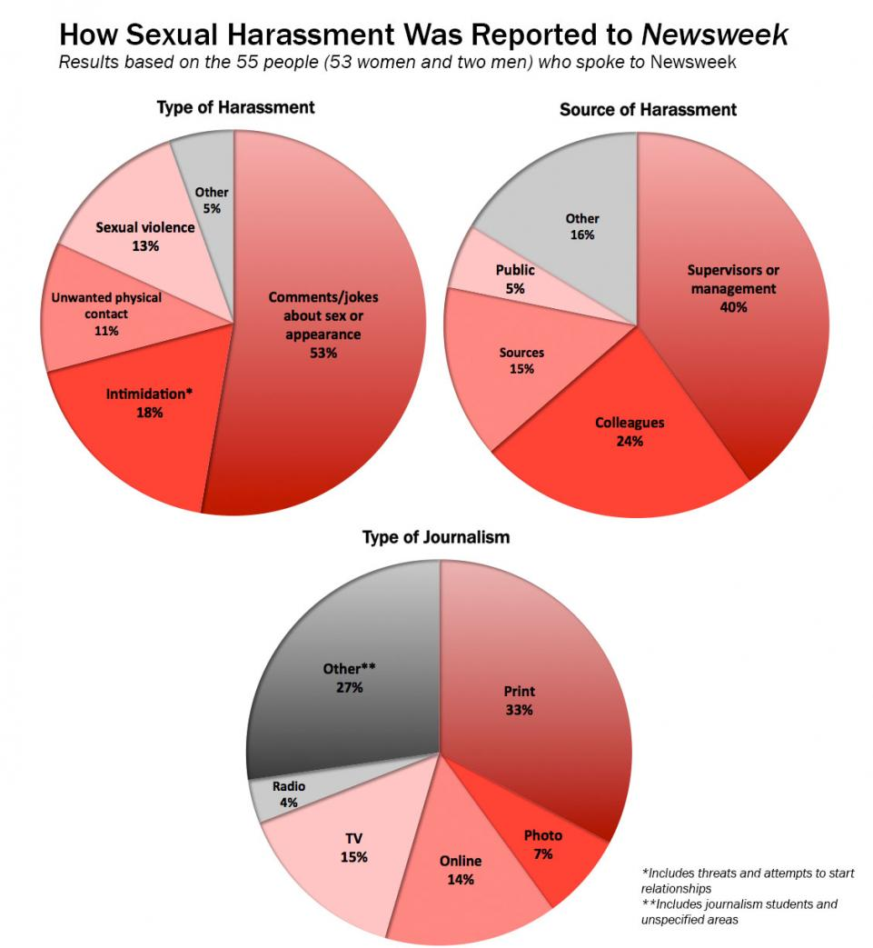 sexual-harassment-charts082216.jpg