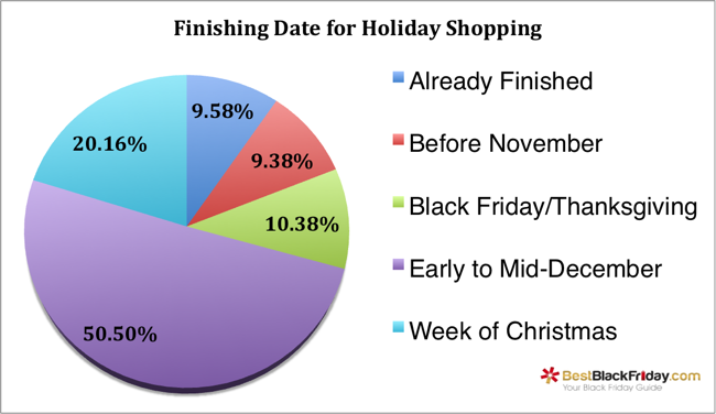 holiday-shopping-season-finishing-date.png