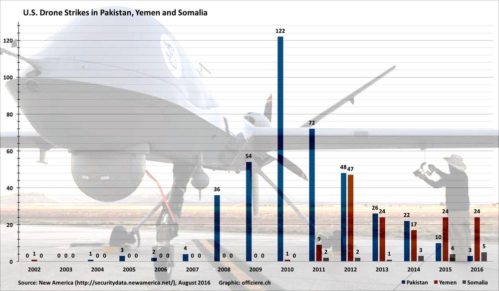 Drone-Strikes-in-Pakistan-Yemen-Somalia.jpg