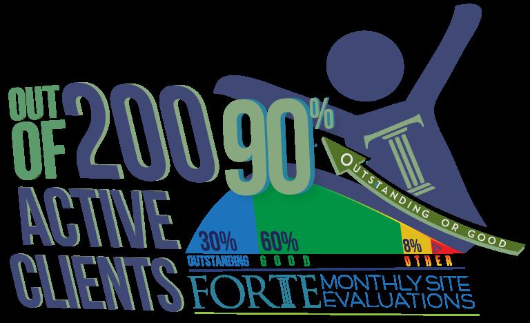 200 active clients