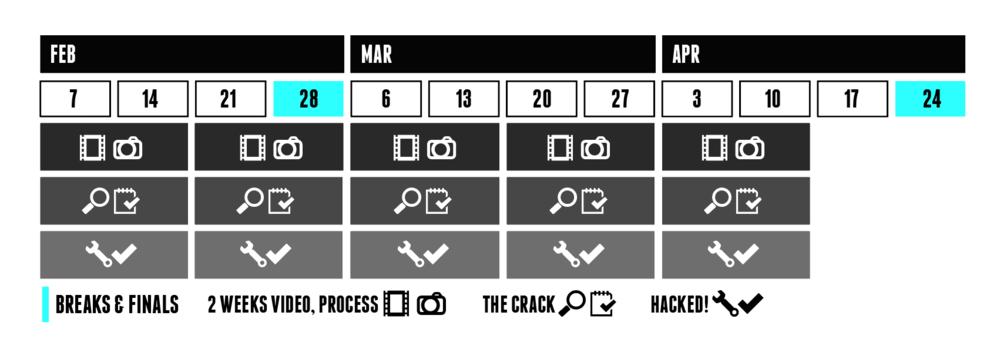 Process Timeline
