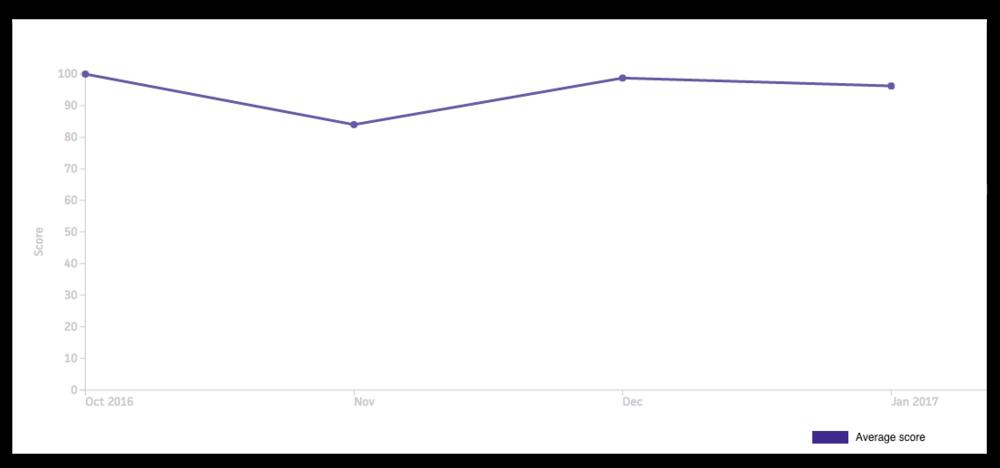 Patient satisfaction graph.png