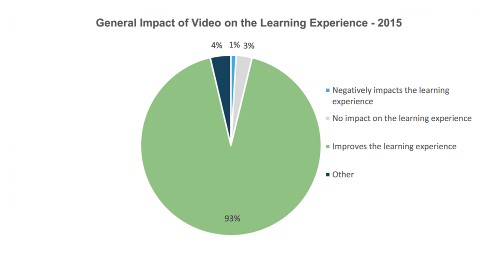 impact of video on learning experience