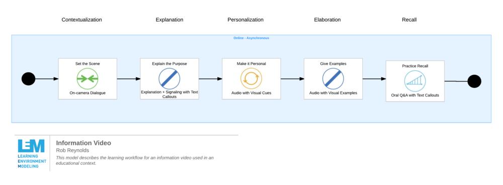 learning environment model