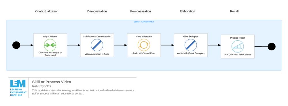 learning environment model instruction