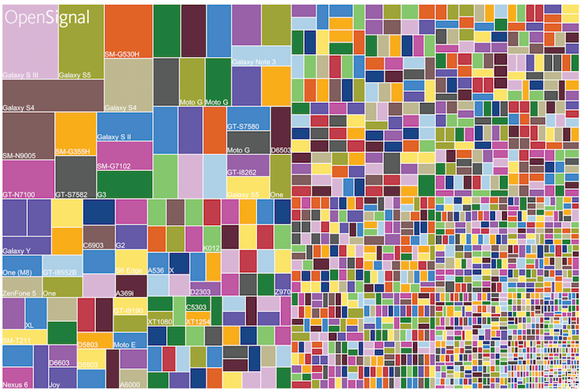 A diagram of device fragmentation displaying the issues of perfectly competitive market. Source is the Next Web Website