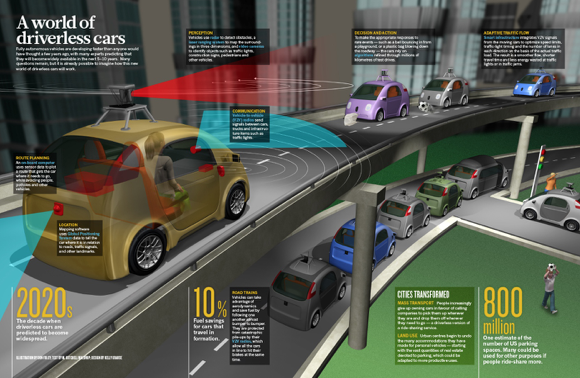 Source: Nature.com; infographic that describes various aspects of autonomous vehicles