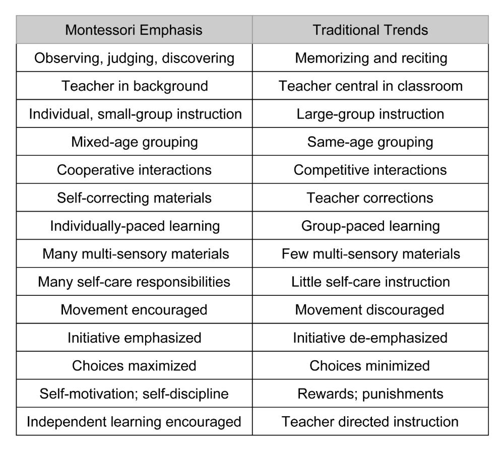 Montessori Method Hampton Roads International Montessori School