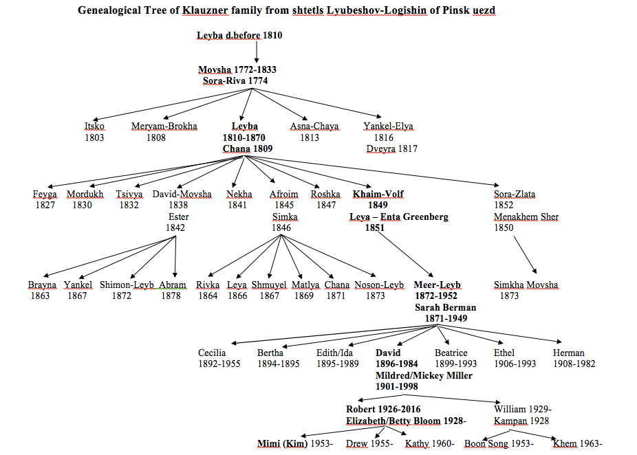 Klausner family tree