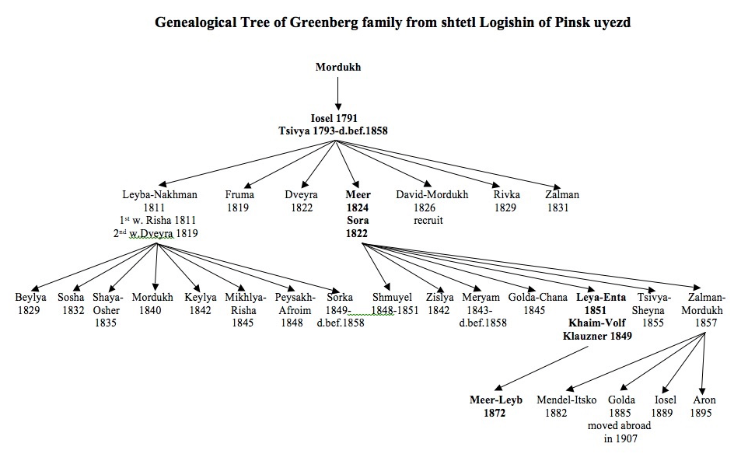 Greenberg family tree