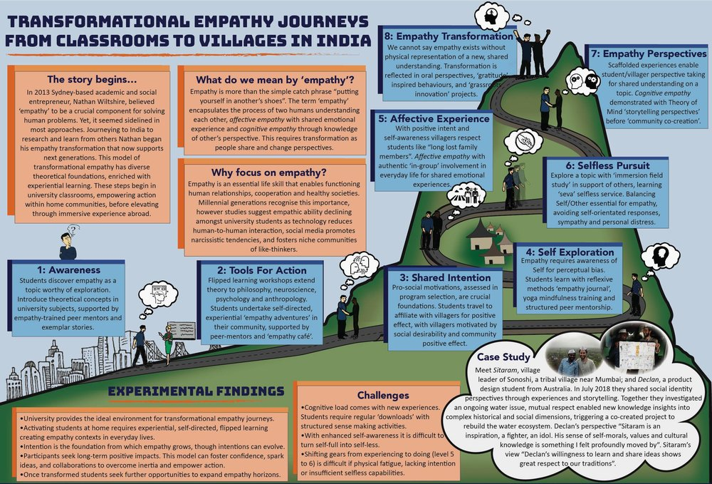 Transformational empathy poster by Nathan Wiltshire.jpg