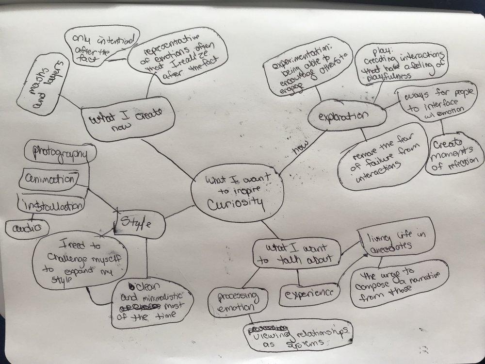 Artist Statement Mind Map v1