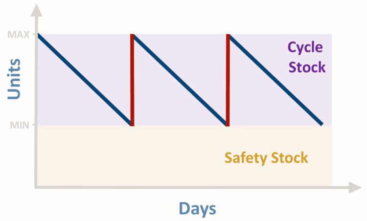 read reorder levels sage inventory advisor