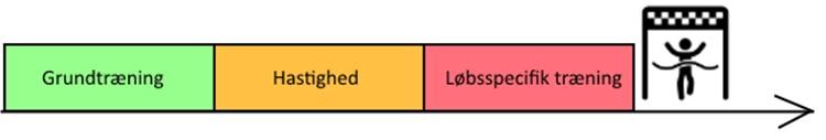 Tr%C3%A6ningsblokke+med+tekst+og+l%C3%B8ber2.jpg