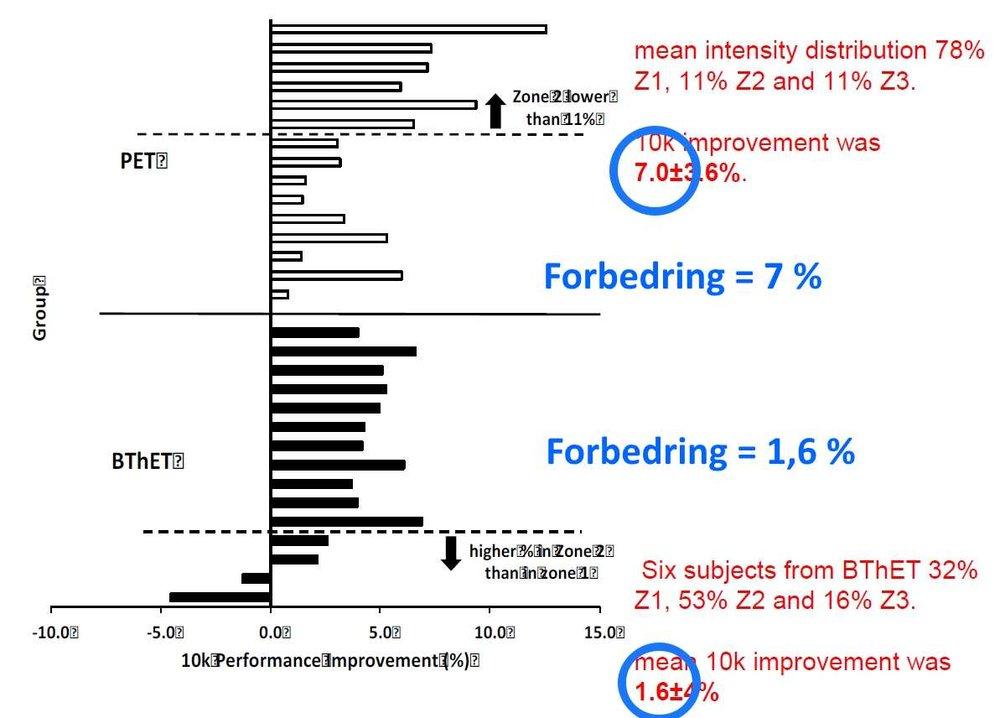 Studie af polariseret træning Frei Bindslev runforever.dk.jpg 2