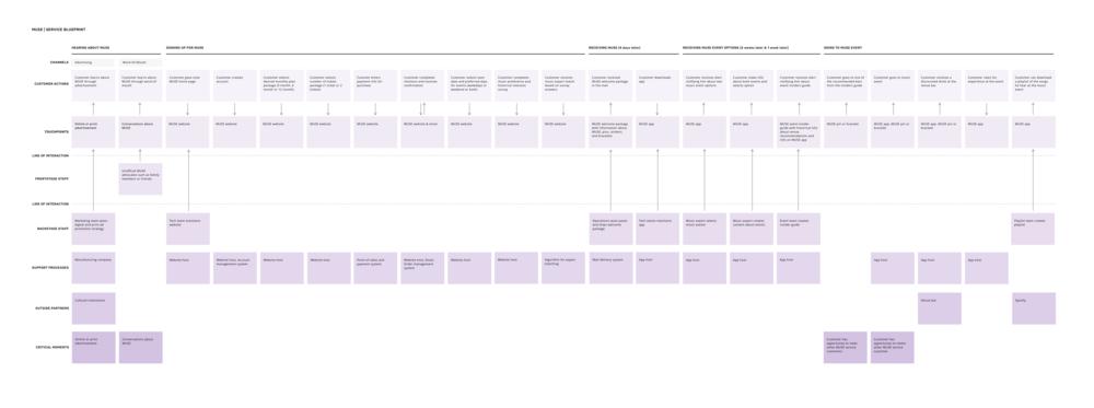 Muse Service Blueprint.png