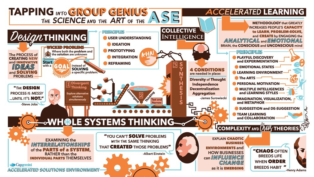 ©Capgemini's Accelerated Solution Environment