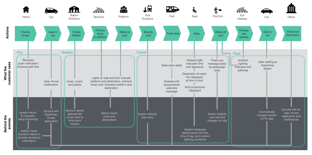 Hyperloop vanika nain the service blueprint and the user flow malvernweather Gallery