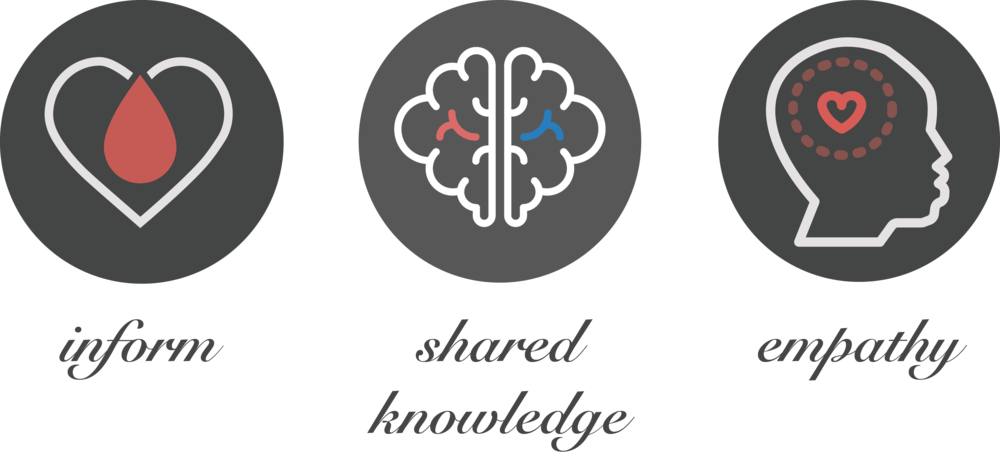The three guiding principles of the design process are to inform, to create a shared knowledge base amongst partners and to enable empathy in couples.